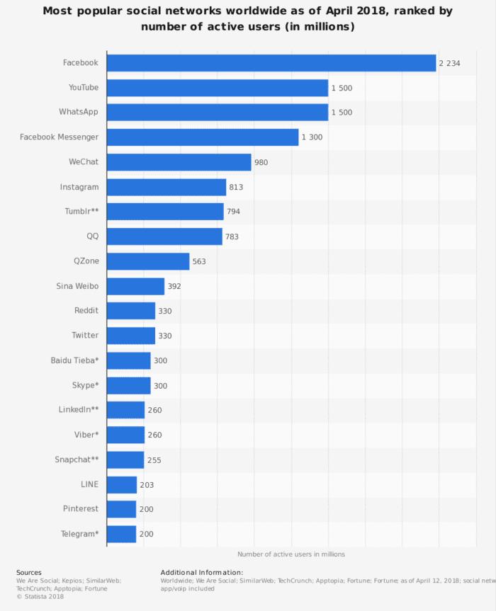 80% d'abonnés préfèrent utiliser Facebook